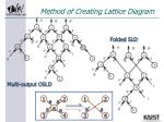 method of creating lattice diagram3