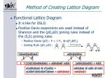 method of creating lattice diagram4