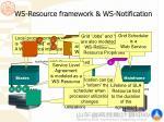 ws resource framework ws notification