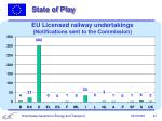 eu licensed railway undertakings notifications sent to the commission