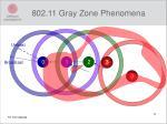 802 11 gray zone phenomena