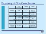 summary of non compliance