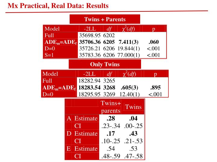Mx Practical, Real Data: Results