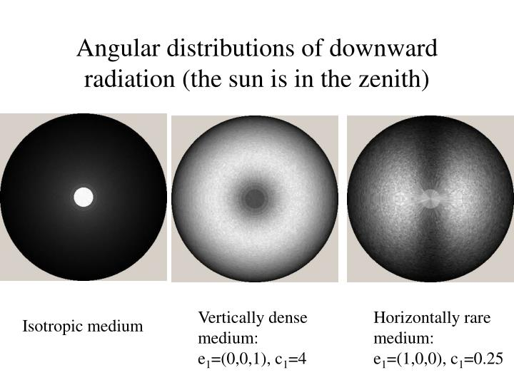 Angular distributions of downward radiation (the sun is in the zenith)
