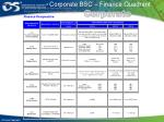corporate bsc finance quadrant