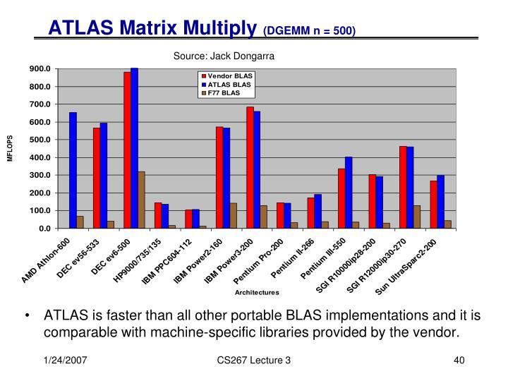 ATLAS Matrix Multiply