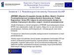 dzia anie 1 3 pozadotacyjne instrumenty finansowe dla m p3
