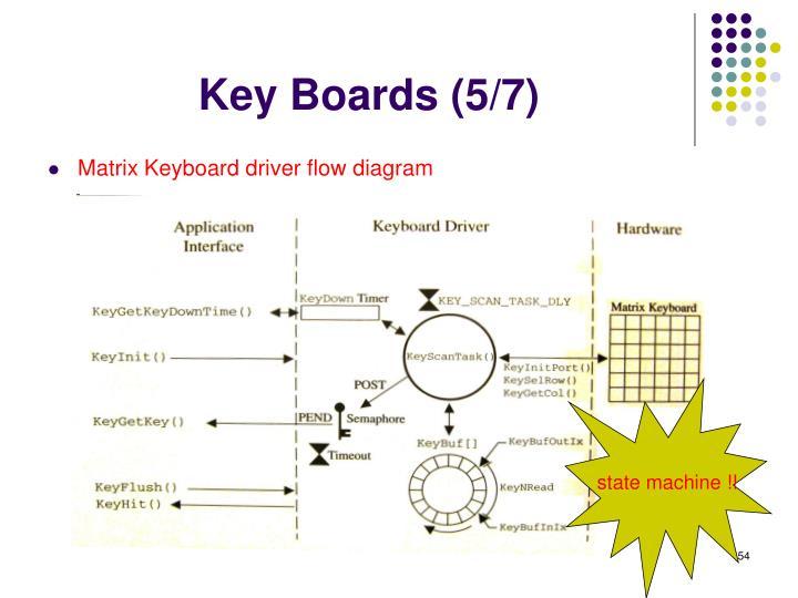 Key Boards (5/7)