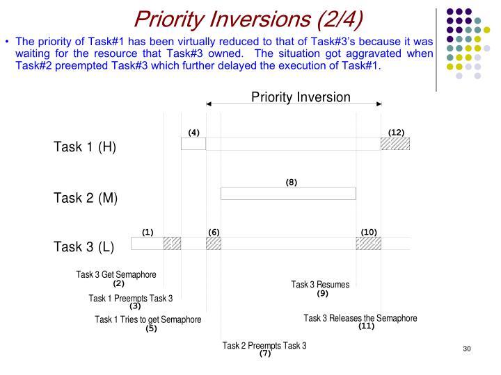 Priority Inversions (2/4)