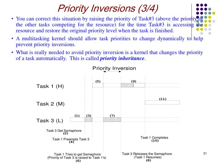 Priority Inversions (3/4)
