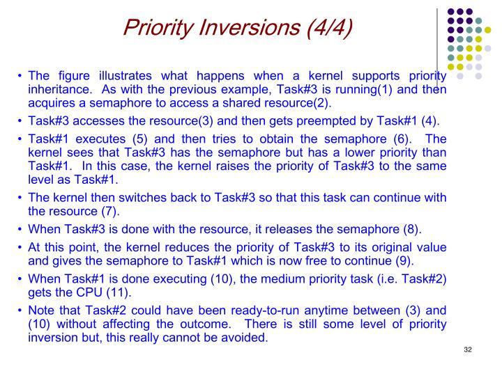 Priority Inversions (4/4)