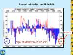 annual rainfall runoff deficit
