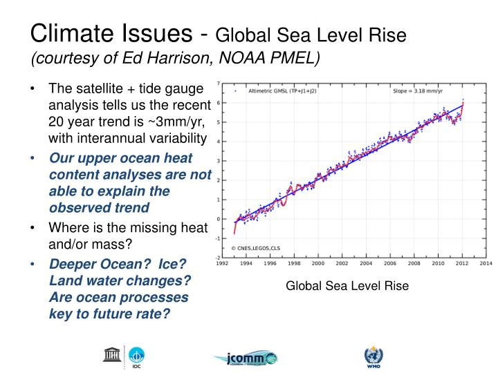 Climate Issues -