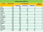 achievement 2010 11