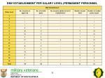 dmv establishment per salary level permanent personnel