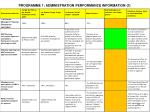 programme 1 administration performance information 1