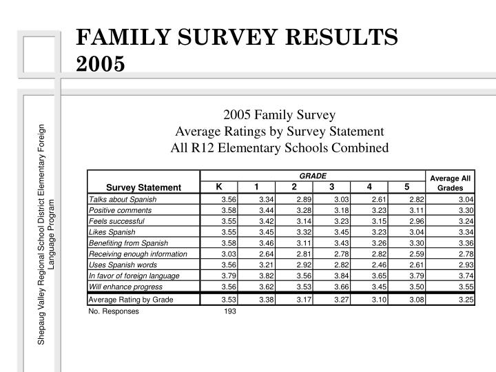 FAMILY SURVEY RESULTS