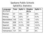 spokane public schools sped ell statistics