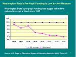 washington state s per pupil funding is low by any measure