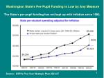 washington state s per pupil funding is low by any measure1
