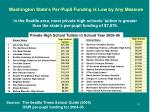 washington state s per pupil funding is low by any measure3