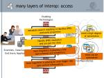 many layers of interop access