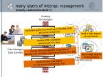 many layers of interop management mostly underestimated