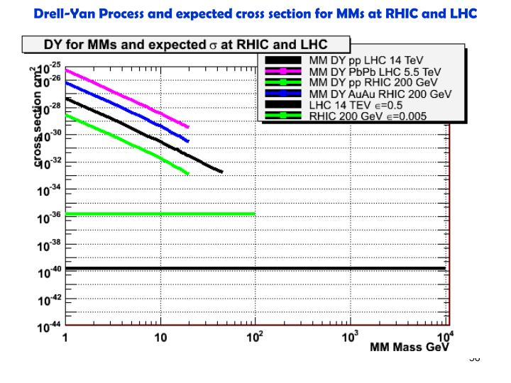 Drell-Yan Process and expected cross section for MMs at RHIC and LHC