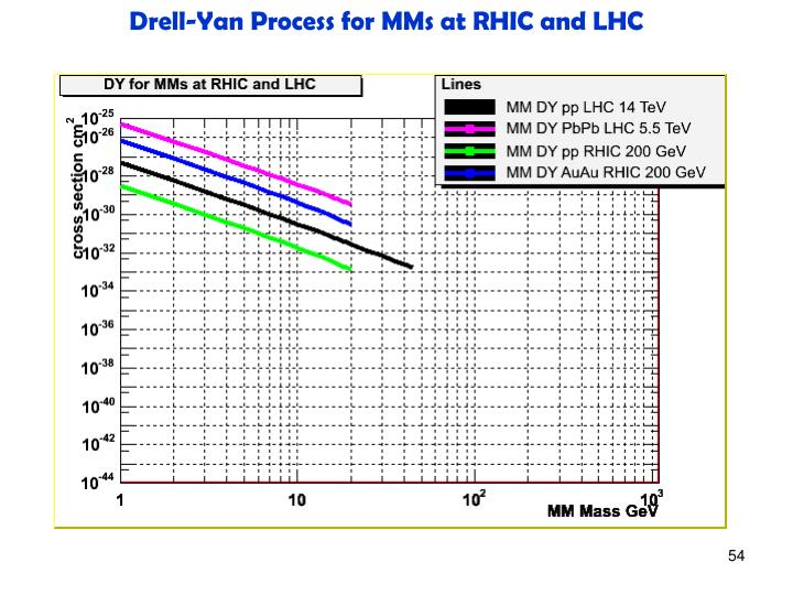 Drell-Yan Process for MMs at RHIC and LHC