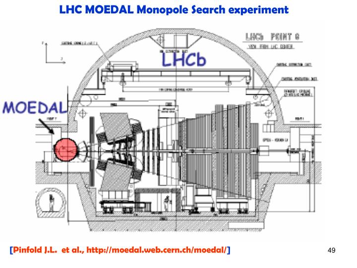 LHC MOEDAL Monopole Search experiment