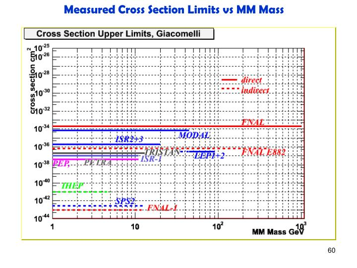 Measured Cross Section Limits vs MM Mass