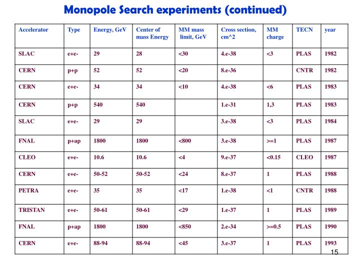 Monopole Search experiments (continued)