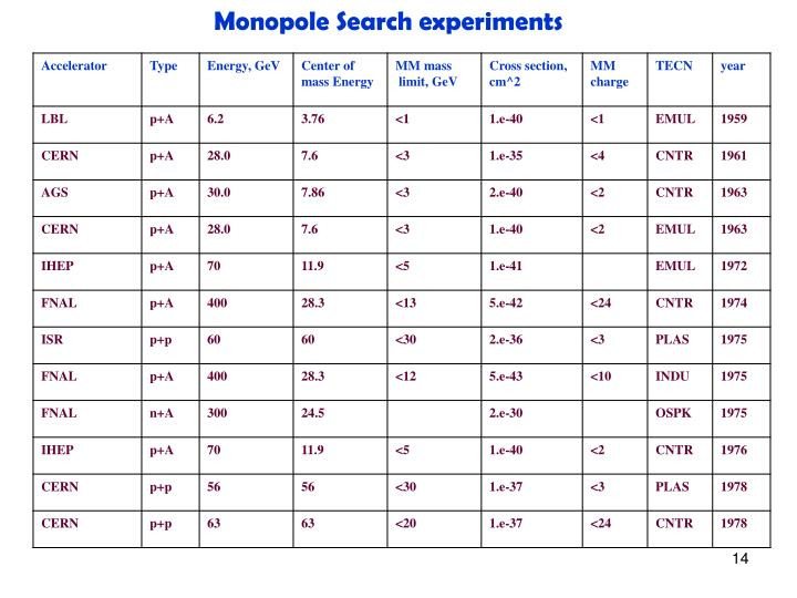 Monopole Search experiments