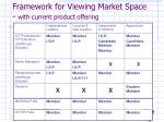 framework for viewing market space with current product offering
