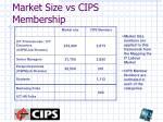 market size vs cips membership