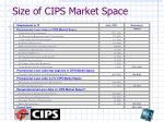 size of cips market space