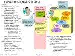 resource discovery 1 of 2