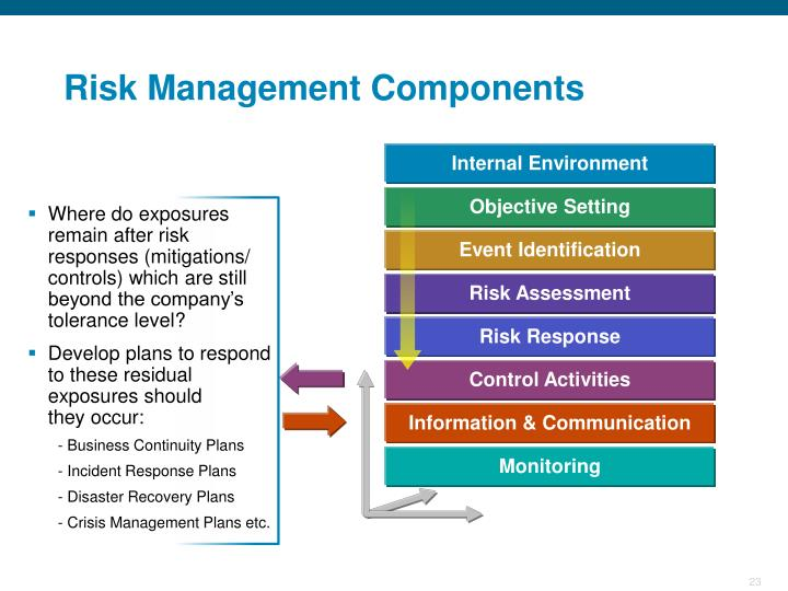 Where Do Exposures Remain After Risk Responses Mitigations Controls