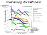 ver nderung der motivation