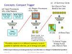 concepts compact trigger