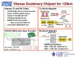 vitesse duobinary chipset for 120km