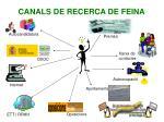 canals de recerca de feina