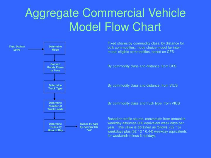 Aggregate Commercial Vehicle Model Flow Chart