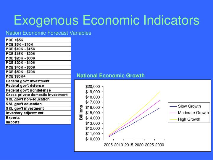 Exogenous Economic Indicators