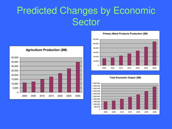 Predicted Changes by Economic Sector