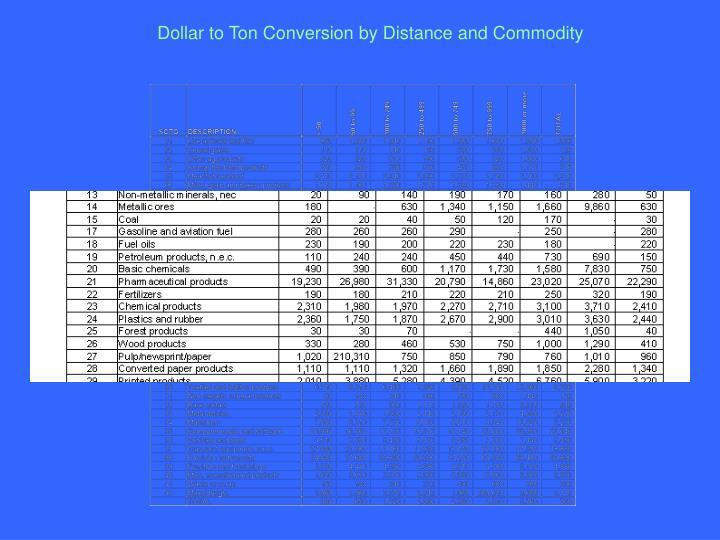 Dollar to Ton Conversion by Distance and Commodity
