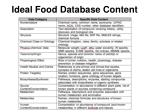 ideal food database content