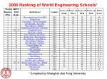 2006 ranking of world engineering schools