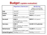 budget update evaluation