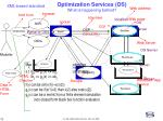optimization services os what is happening behind